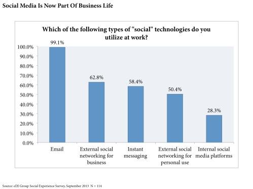 Social Media Part of Business
