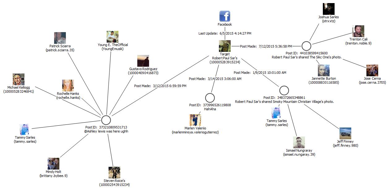 Leveraging Analytics for Social Media Investigations | Next Gen ...