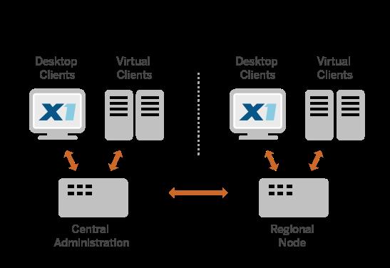 x1dd_diagram