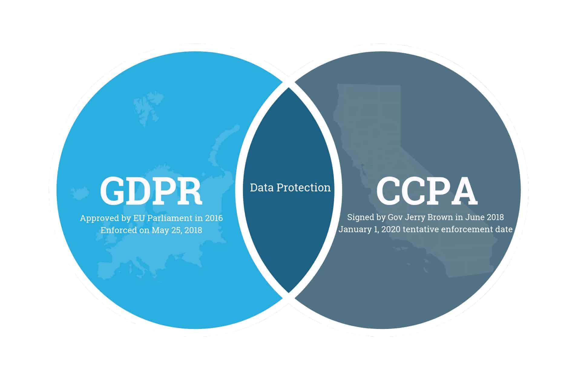 CCPA GDPR